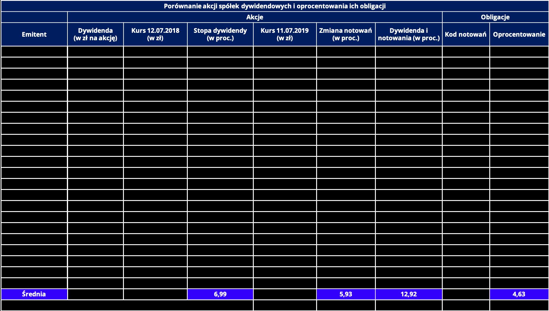 akcje czy obligacje tabela